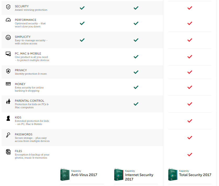 Kaspersky Products Compared